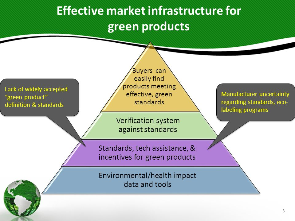 3 Buyers can easily find products meeting effective, green standards Verification system against standards Standards, tech assistance, & incentives fo