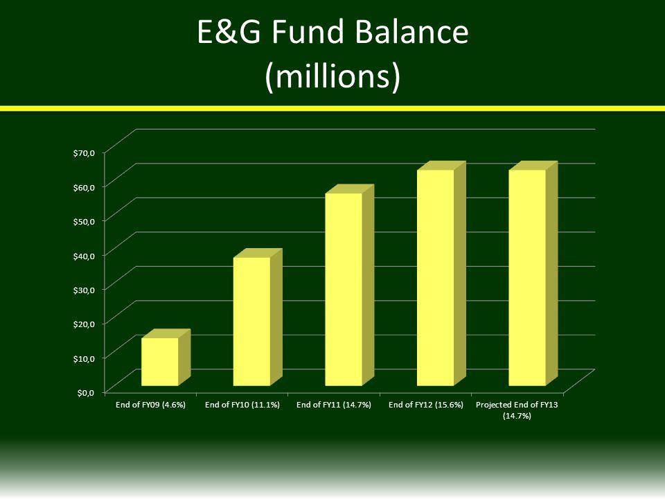 E&G Fund Balance (millions)
