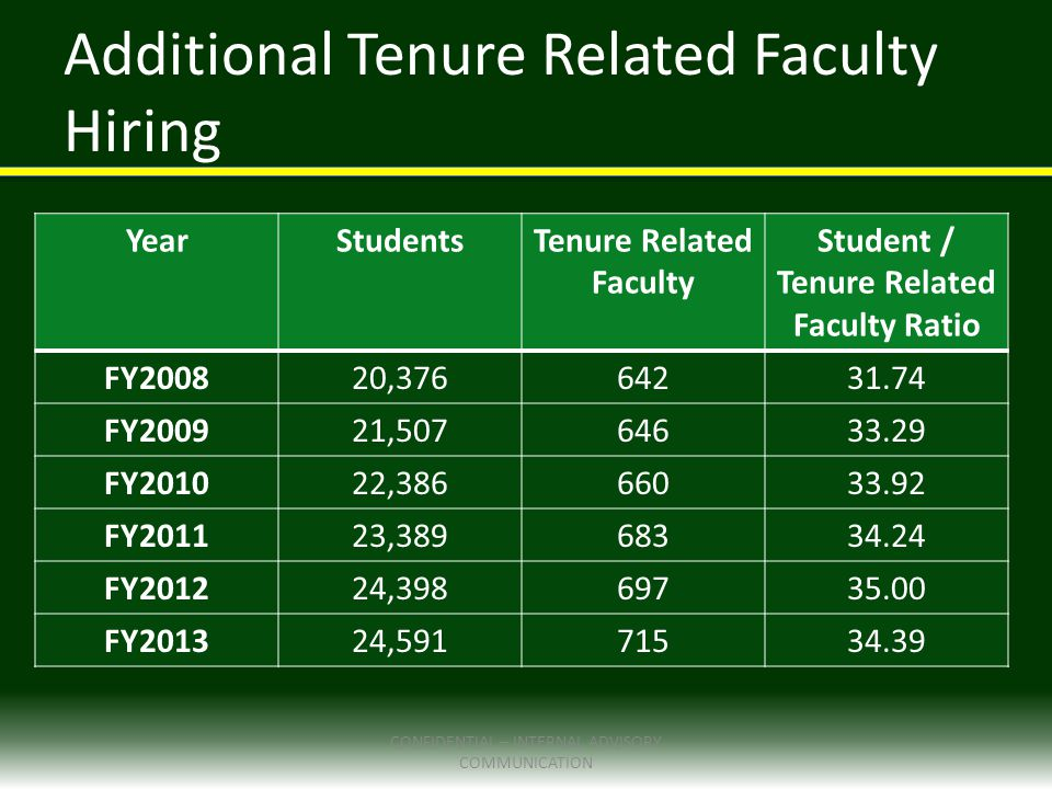 YearStudentsTenure Related Faculty Student / Tenure Related Faculty Ratio FY200820,37664231.74 FY200921,50764633.29 FY201022,38666033.92 FY201123,38968334.24 FY201224,39869735.00 FY201324,59171534.39 Additional Tenure Related Faculty Hiring CONFIDENTIAL – INTERNAL ADVISORY COMMUNICATION