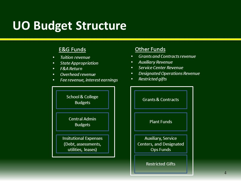 Financial Resources FY2013 Revenue Streams 5 State Appropriation$46.4 million