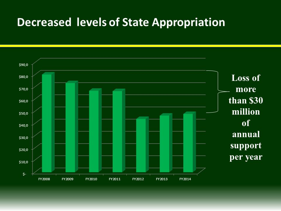 Decreased levels of State Appropriation Loss of more than $30 million of annual support per year