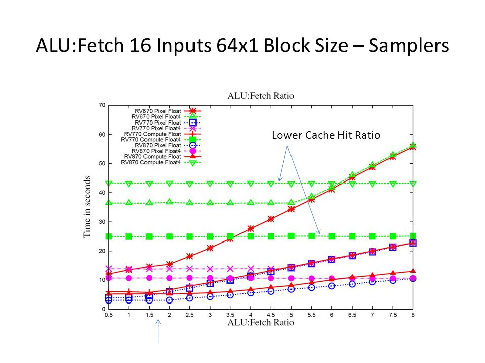 ALU:Fetch 16 Inputs 64x1 Block Size – Samplers Lower Cache Hit Ratio