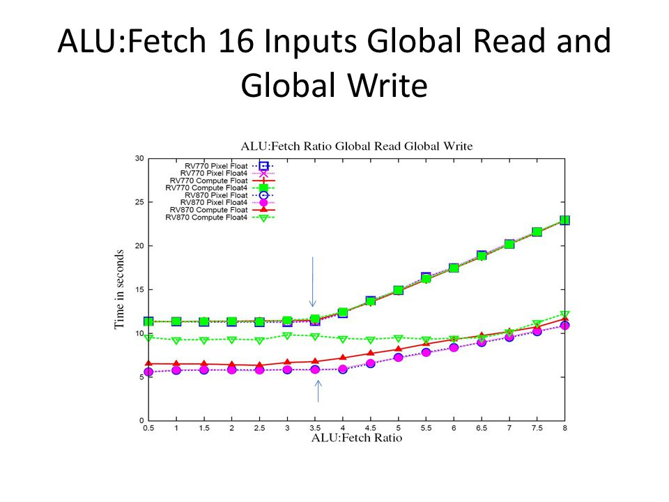 ALU:Fetch 16 Inputs Global Read and Global Write