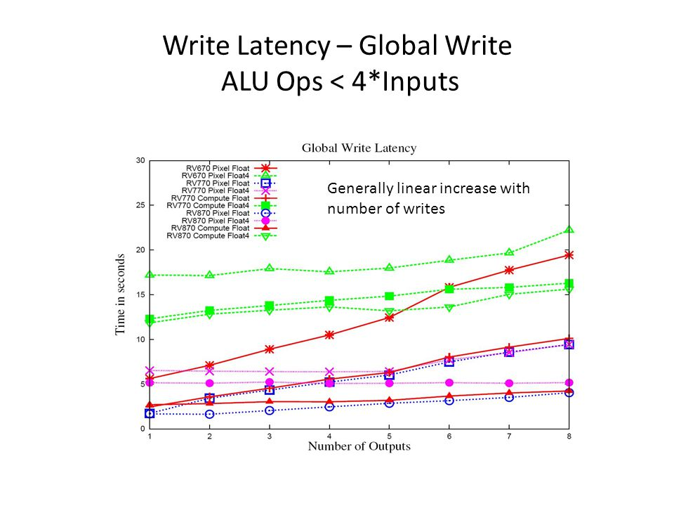 Write Latency – Global Write ALU Ops < 4*Inputs Generally linear increase with number of writes