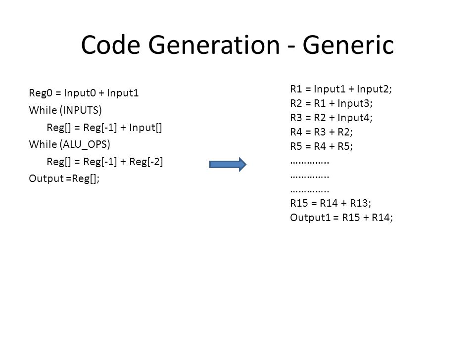Code Generation - Generic Reg0 = Input0 + Input1 While (INPUTS) Reg[] = Reg[-1] + Input[] While (ALU_OPS) Reg[] = Reg[-1] + Reg[-2] Output =Reg[]; R1 = Input1 + Input2; R2 = R1 + Input3; R3 = R2 + Input4; R4 = R3 + R2; R5 = R4 + R5; …………..