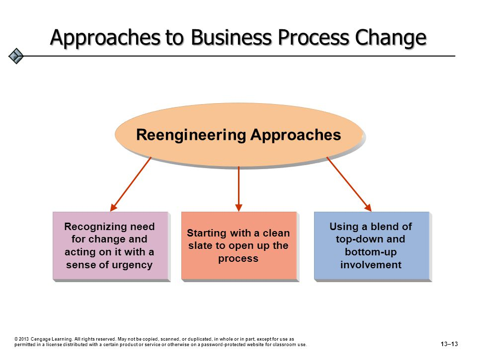 Approaches to Business Process Change Starting with a clean slate to open up the process Using a blend of top-down and bottom-up involvement Recognizi