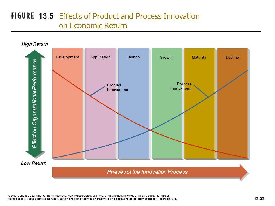 DevelopmentLaunchApplication Phases of the Innovation Process Growth Effect on Organizational Performance High Return Low Return MaturityDecline Produ