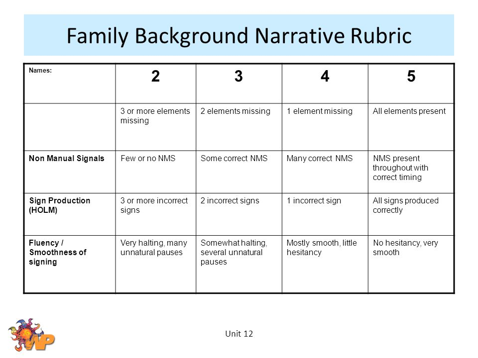 Unit 12 Family Background Narrative Rubric Names: 2345 3 or more elements missing 2 elements missing1 element missingAll elements present Non Manual S