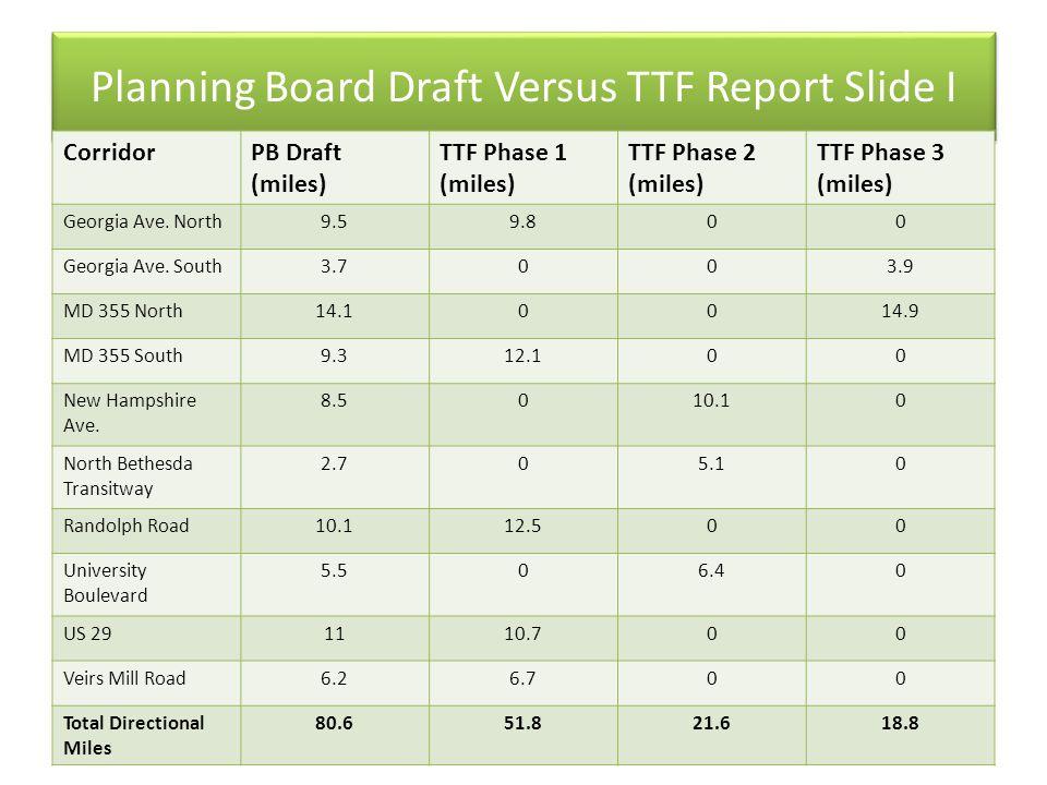 Planning Board Draft Versus TTF Report Slide I CorridorPB Draft (miles) TTF Phase 1 (miles) TTF Phase 2 (miles) TTF Phase 3 (miles) Georgia Ave.