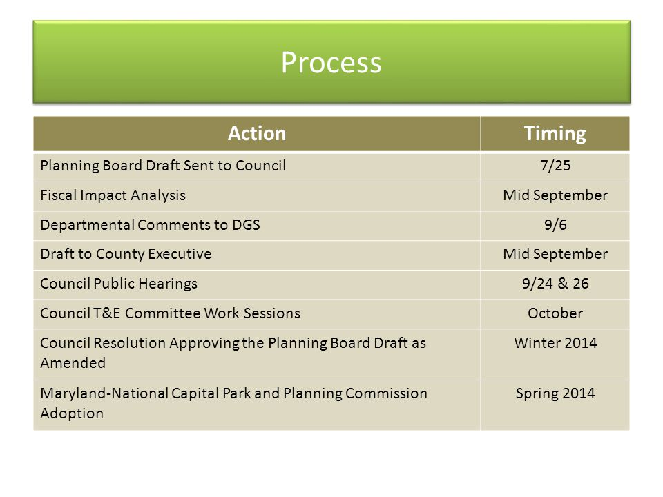 Process ActionTiming Planning Board Draft Sent to Council7/25 Fiscal Impact AnalysisMid September Departmental Comments to DGS9/6 Draft to County Exec
