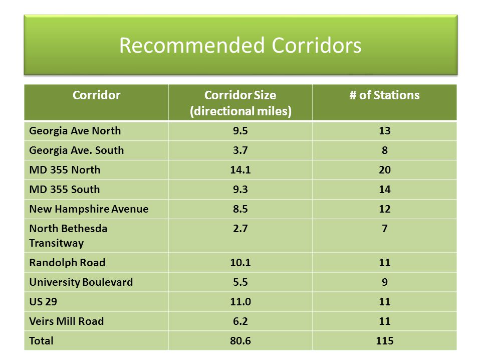 Recommended Corridors CorridorCorridor Size (directional miles) # of Stations Georgia Ave North9.513 Georgia Ave. South3.78 MD 355 North14.120 MD 355