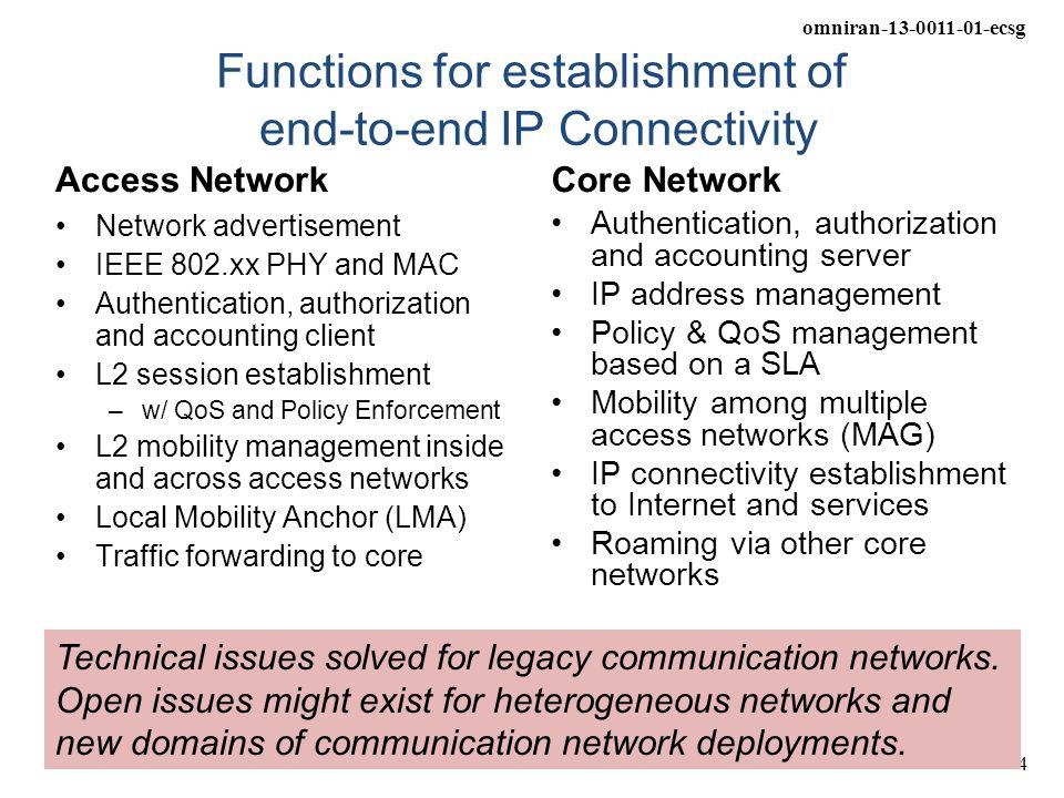 omniran-13-0011-01-ecsg 4 Functions for establishment of end-to-end IP Connectivity Access Network Network advertisement IEEE 802.xx PHY and MAC Authentication, authorization and accounting client L2 session establishment –w/ QoS and Policy Enforcement L2 mobility management inside and across access networks Local Mobility Anchor (LMA) Traffic forwarding to core Core Network Authentication, authorization and accounting server IP address management Policy & QoS management based on a SLA Mobility among multiple access networks (MAG) IP connectivity establishment to Internet and services Roaming via other core networks Technical issues solved for legacy communication networks.