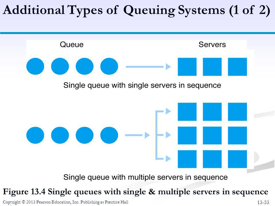 13-53 Copyright © 2013 Pearson Education, Inc. Publishing as Prentice Hall Figure 13.4 Single queues with single & multiple servers in sequence Additi