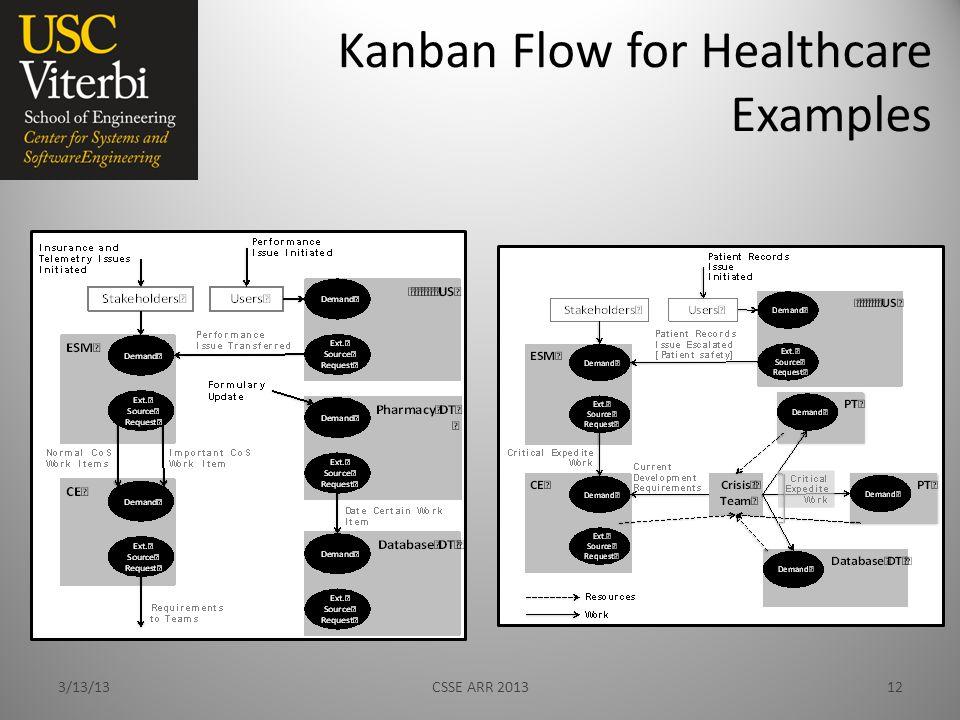 Kanban Flow for Healthcare Examples 3/13/13CSSE ARR 201312
