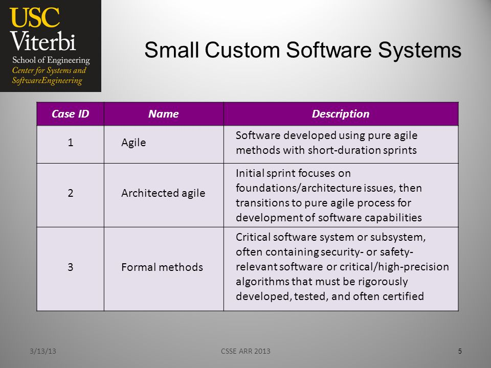 Small Custom Software Systems 3/13/13 5 Case IDNameDescription 1Agile Software developed using pure agile methods with short-duration sprints 2Architected agile Initial sprint focuses on foundations/architecture issues, then transitions to pure agile process for development of software capabilities 3Formal methods Critical software system or subsystem, often containing security- or safety- relevant software or critical/high-precision algorithms that must be rigorously developed, tested, and often certified CSSE ARR 2013