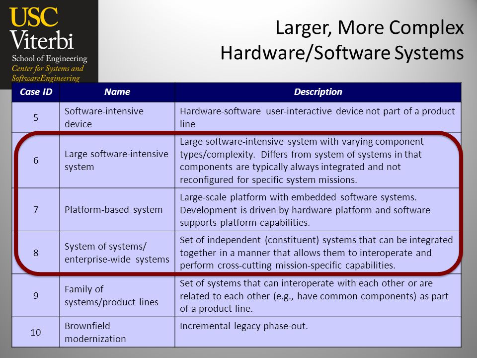 Larger, More Complex Hardware/Software Systems 3/13/13 CSSE ARR 20137 Case IDNameDescription 5 Software-intensive device Hardware-software user-interactive device not part of a product line 6 Large software-intensive system Large software-intensive system with varying component types/complexity.