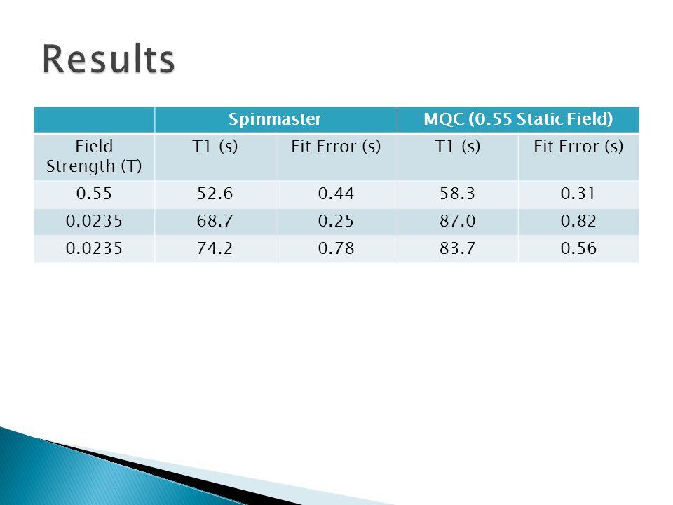SpinmasterMQC (0.55 Static Field) Field Strength (T) T1 (s)Fit Error (s)T1 (s)Fit Error (s) 0.5552.60.4458.30.31 0.023568.70.2587.00.82 0.023574.20.7883.70.56