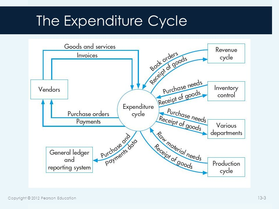 The Expenditure Cycle  Activities and information processing related to:  Purchasing and payment of  Goods and services  Primary objective:  Minimize the total cost of acquiring and maintaining inventories, supplies, and the various services the organization needs to function Copyright © 2012 Pearson Education 13-4