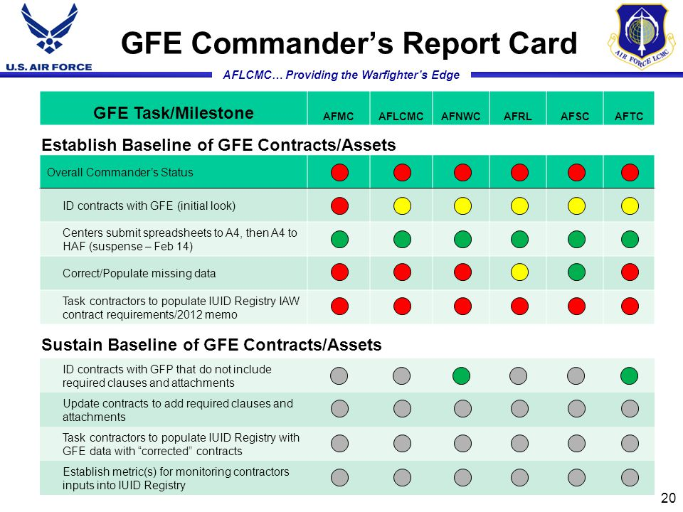 AFLCMC… Providing the Warfighter's Edge GFE Commander's Report Card Overall Commander's Status ID contracts with GFE (initial look) Centers submit spreadsheets to A4, then A4 to HAF (suspense – Feb 14) Correct/Populate missing data Task contractors to populate IUID Registry IAW contract requirements/2012 memo Establish Baseline of GFE Contracts/Assets ID contracts with GFP that do not include required clauses and attachments Update contracts to add required clauses and attachments Task contractors to populate IUID Registry with GFE data with corrected contracts Establish metric(s) for monitoring contractors inputs into IUID Registry Sustain Baseline of GFE Contracts/Assets GFE Task/Milestone AFMCAFLCMCAFNWCAFRLAFSCAFTC 20