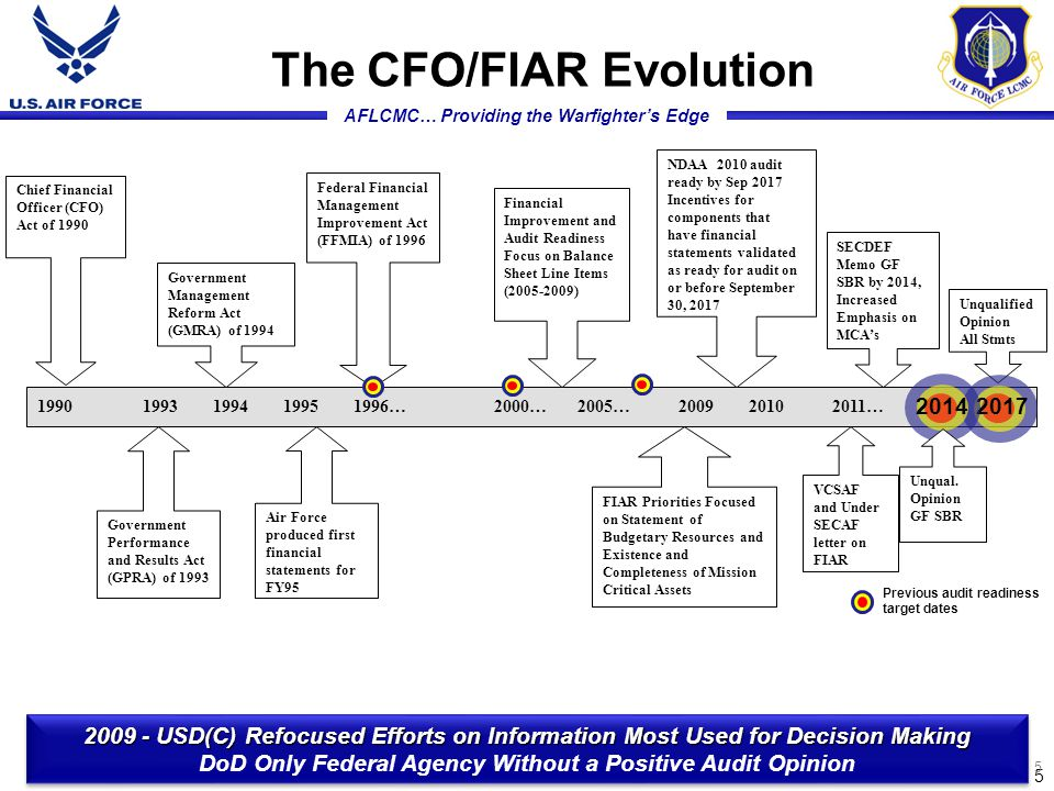 AFLCMC… Providing the Warfighter's Edge 19901993 1994 19951996… 2000… 2005… 2009 2010 2011… 5 5 The CFO/FIAR Evolution Federal Financial Management Improvement Act (FFMIA) of 1996 Government Management Reform Act (GMRA) of 1994 Chief Financial Officer (CFO) Act of 1990 Government Performance and Results Act (GPRA) of 1993 Air Force produced first financial statements for FY95 Financial Improvement and Audit Readiness Focus on Balance Sheet Line Items (2005-2009) FIAR Priorities Focused on Statement of Budgetary Resources and Existence and Completeness of Mission Critical Assets NDAA 2010 audit ready by Sep 2017 Incentives for components that have financial statements validated as ready for audit on or before September 30, 2017 SECDEF Memo GF SBR by 2014, Increased Emphasis on MCA's VCSAF and Under SECAF letter on FIAR Unqualified Opinion All Stmts 2017 Previous audit readiness target dates 2014 Unqual.