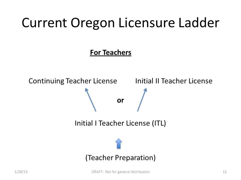 Current Oregon Licensure Ladder 1/28/13DRAFT: Not for general distribution12 Continuing Teacher License Initial II Teacher License or Initial I Teacher License (ITL) (Teacher Preparation) For Teachers