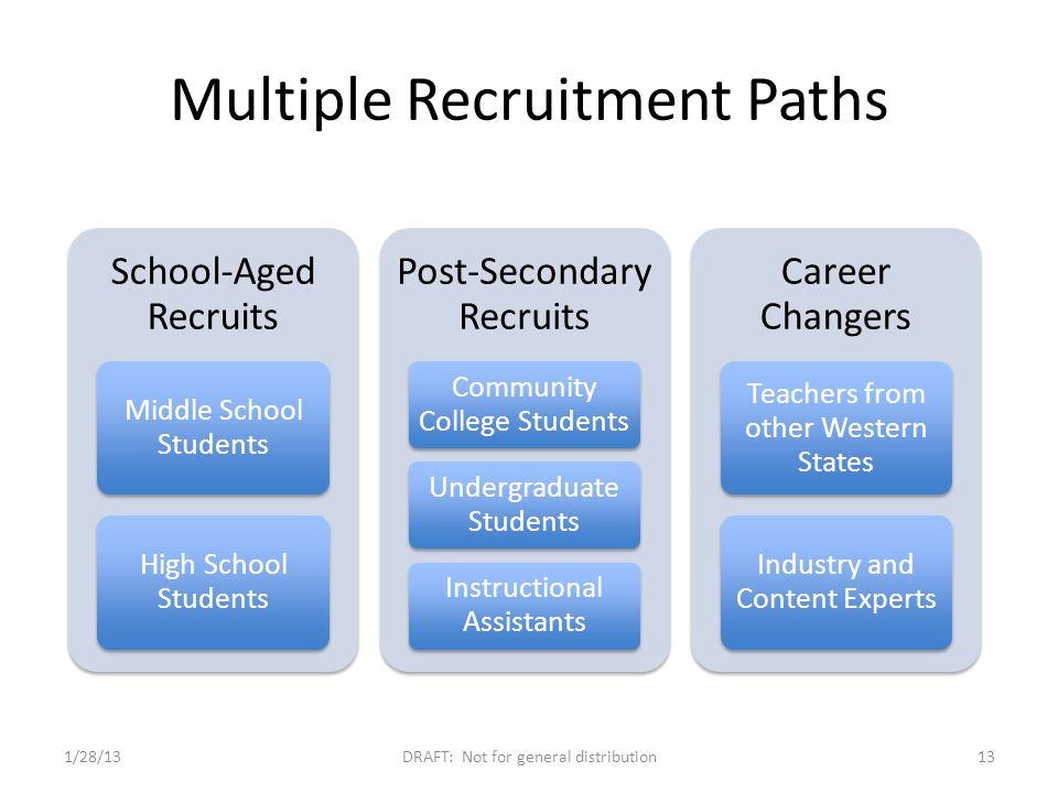 Multiple Recruitment Paths 1/28/13DRAFT: Not for general distribution13 School-Aged Recruits Middle School Students High School Students Post-Secondary Recruits Community College Students Undergraduate Students Instructional Assistants Career Changers Teachers from other Western States Industry and Content Experts