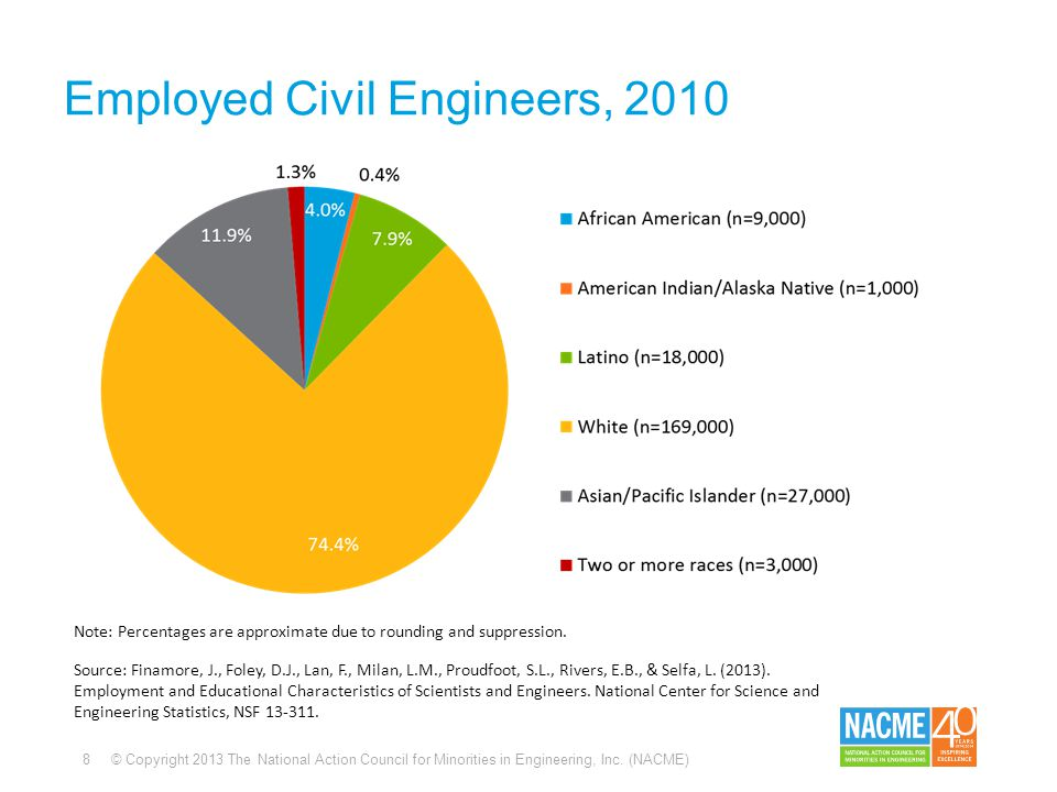 8 © Copyright 2013 The National Action Council for Minorities in Engineering, Inc.