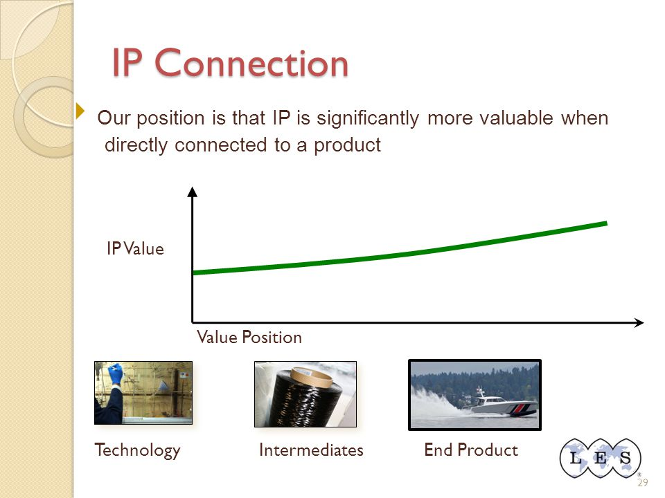 Connection to IP ‣ Our position is that IP is significantly more valuable when directly connected to a product IP Value Value Position TechnologyInter