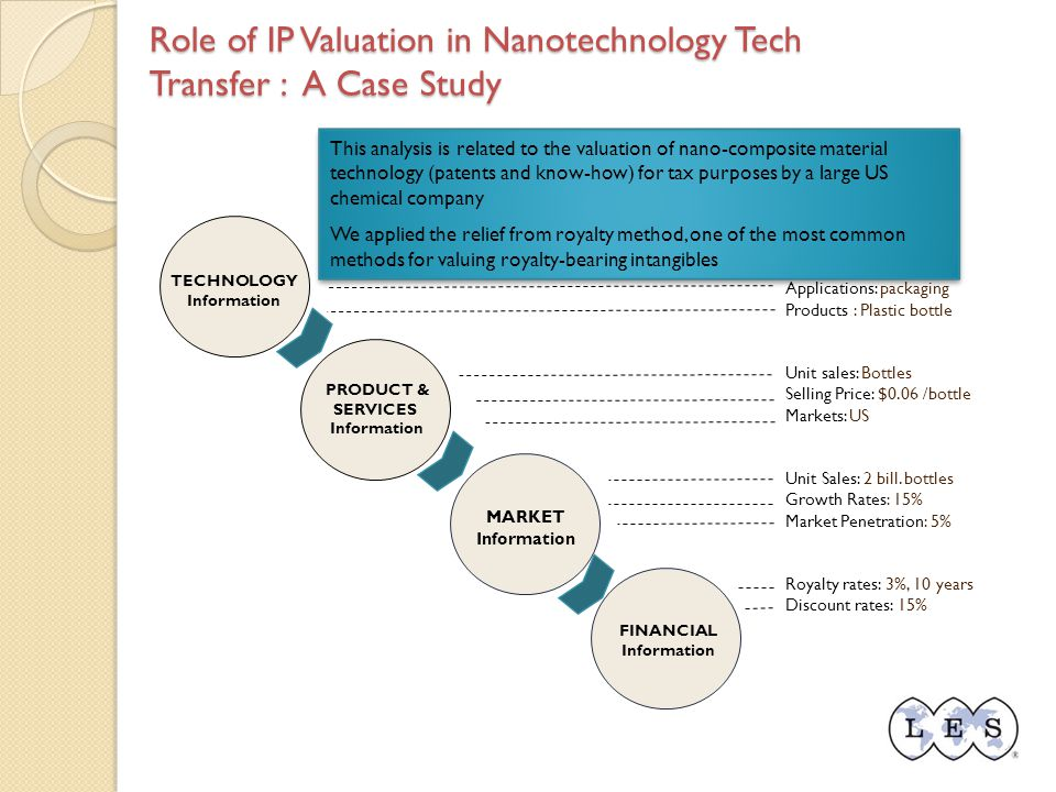 Role of IP Valuation in Nanotechnology Tech Transfer : A Case Study TECHNOLOGY Information PRODUCT & SERVICES Information MARKET Information FINANCIAL