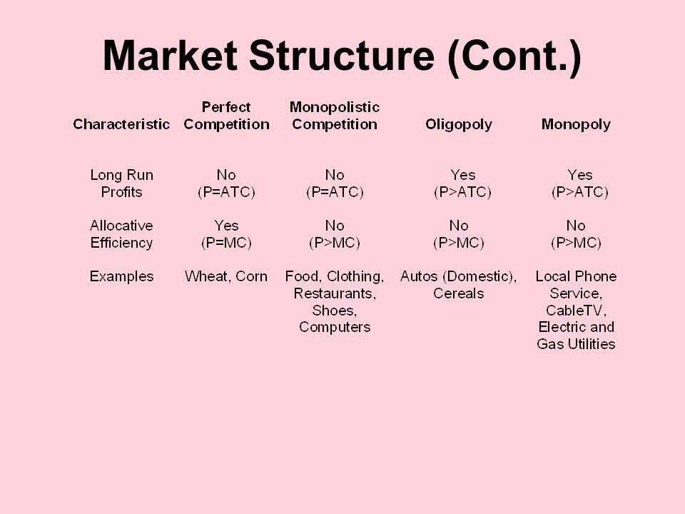 Market Structure (Cont.)