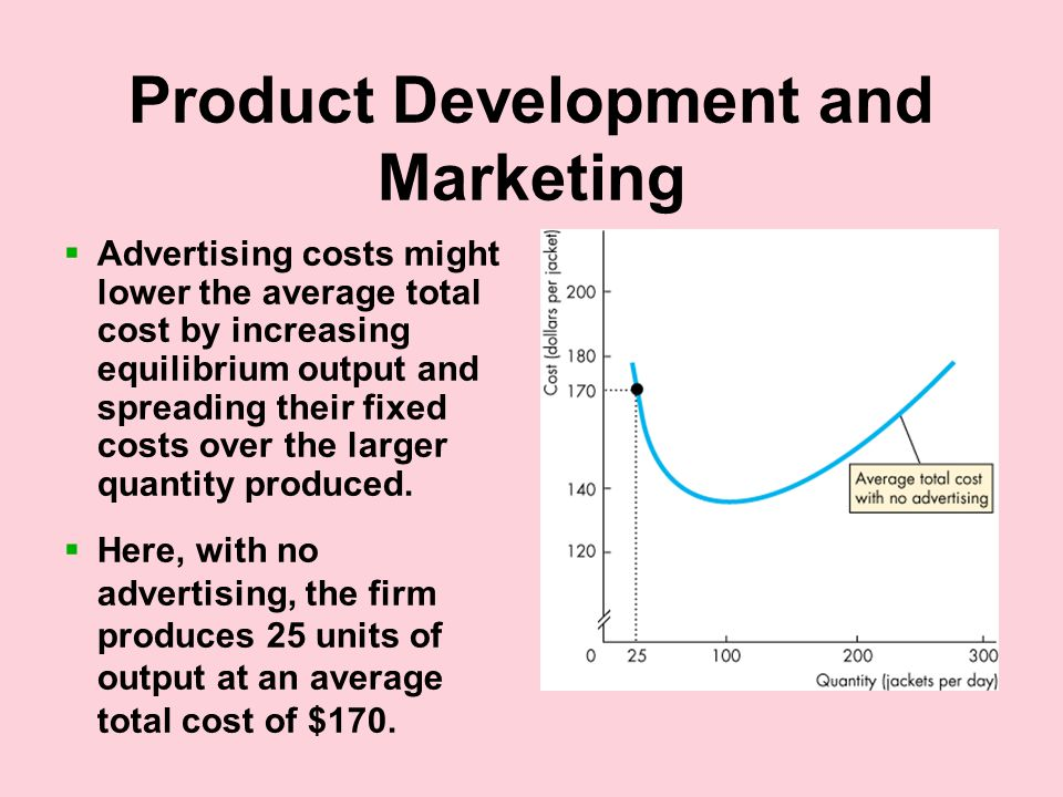Product Development and Marketing  Advertising costs might lower the average total cost by increasing equilibrium output and spreading their fixed costs over the larger quantity produced.