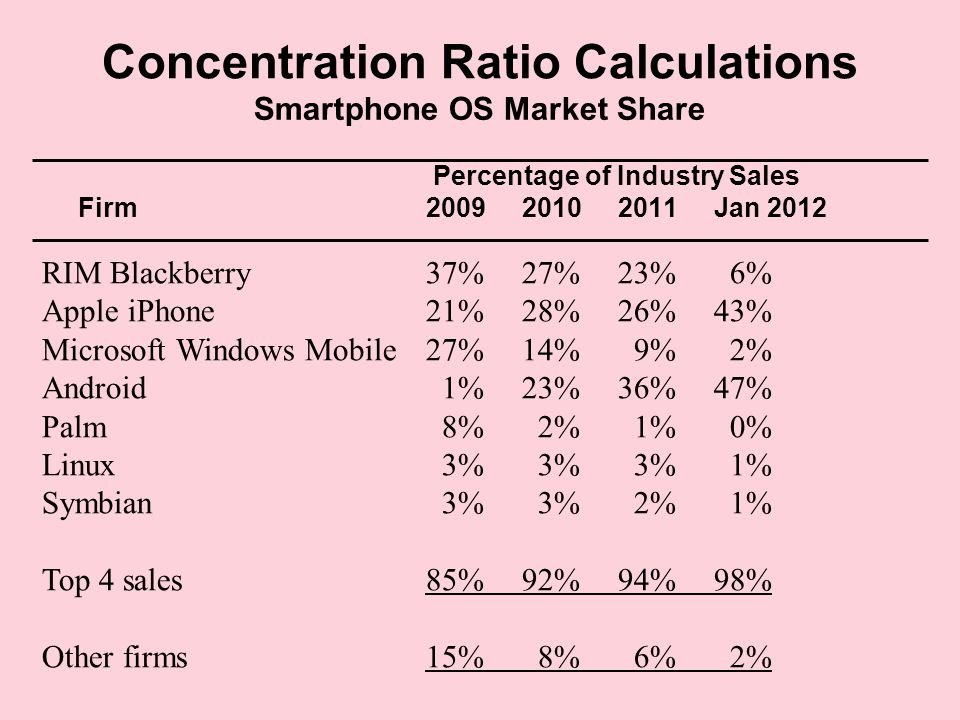 Concentration Ratio Calculations Smartphone OS Market Share Percentage of Industry Sales Firm200920102011Jan 2012 RIM Blackberry37%27%23% 6% Apple iPhone21%28%26%43% Microsoft Windows Mobile27%14% 9% 2% Android 1%23%36%47% Palm 8% 2% 1% 0% Linux 3% 3% 3% 1% Symbian 3% 3% 2% 1% Top 4 sales85%92%94%98% Other firms15% 8% 6% 2%