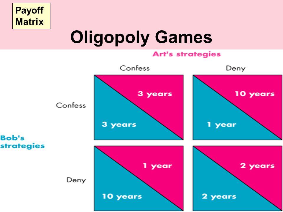 Oligopoly Games Payoff Matrix