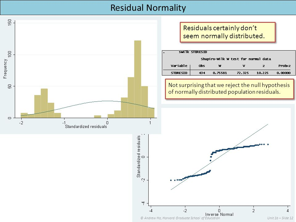 © Andrew Ho, Harvard Graduate School of EducationUnit 1b – Slide 12 Residual Normality Residuals certainly don't seem normally distributed.