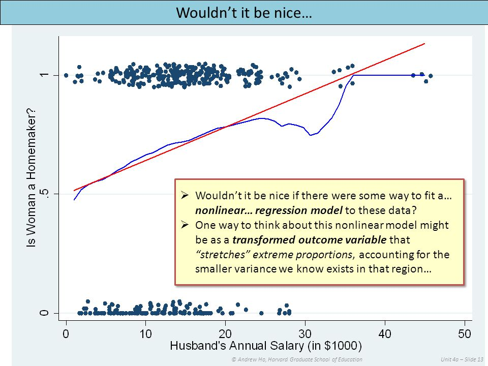 © Andrew Ho, Harvard Graduate School of EducationUnit 4a – Slide 13 Wouldn't it be nice…  Wouldn't it be nice if there were some way to fit a… nonlinear… regression model to these data.