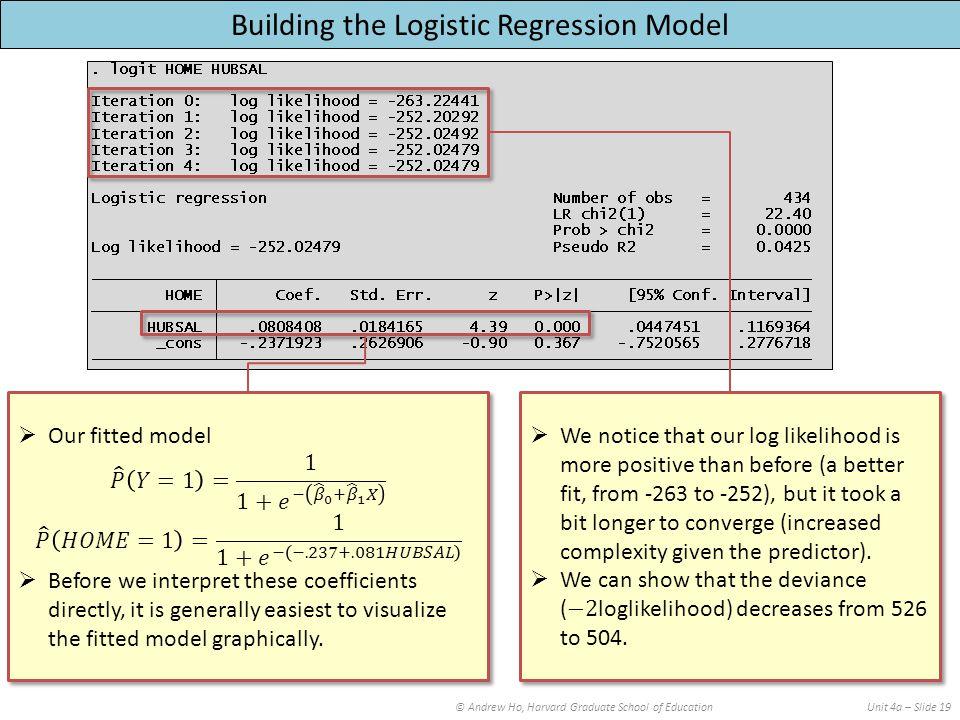 © Andrew Ho, Harvard Graduate School of EducationUnit 4a – Slide 19 Building the Logistic Regression Model