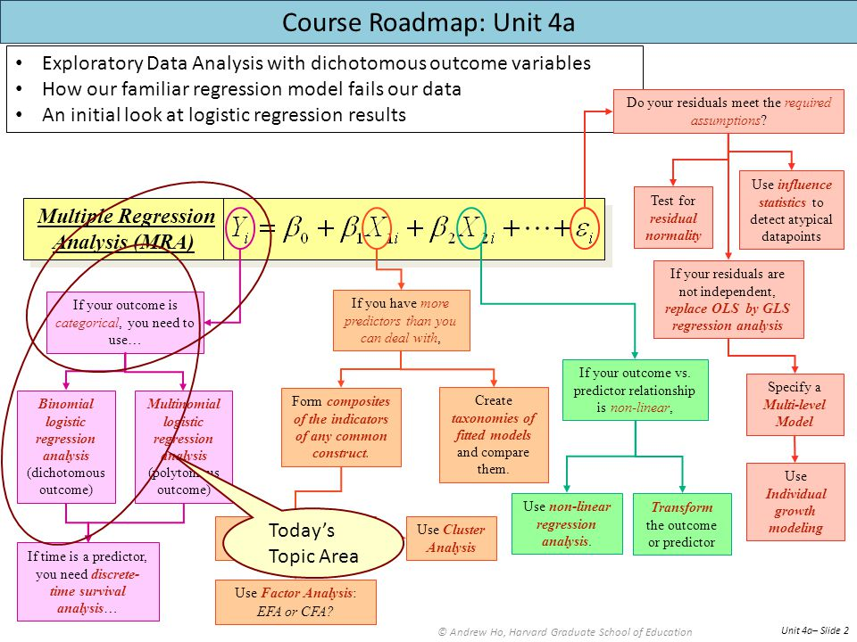 Exploratory Data Analysis with dichotomous outcome variables How our familiar regression model fails our data An initial look at logistic regression results © Andrew Ho, Harvard Graduate School of Education Unit 4a– Slide 2 Multiple Regression Analysis (MRA) Multiple Regression Analysis (MRA) Do your residuals meet the required assumptions.