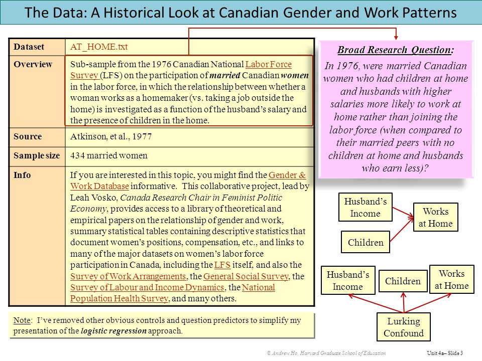 © Andrew Ho, Harvard Graduate School of EducationUnit 4a– Slide 3 DatasetAT_HOME.txt OverviewSub-sample from the 1976 Canadian National Labor Force Survey (LFS) on the participation of married Canadian women in the labor force, in which the relationship between whether a woman works as a homemaker (vs.