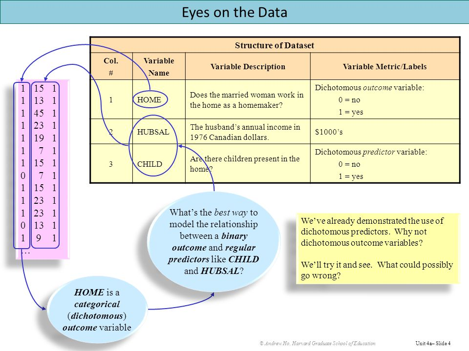 © Andrew Ho, Harvard Graduate School of EducationUnit 4a– Slide 4 Structure of Dataset Col.