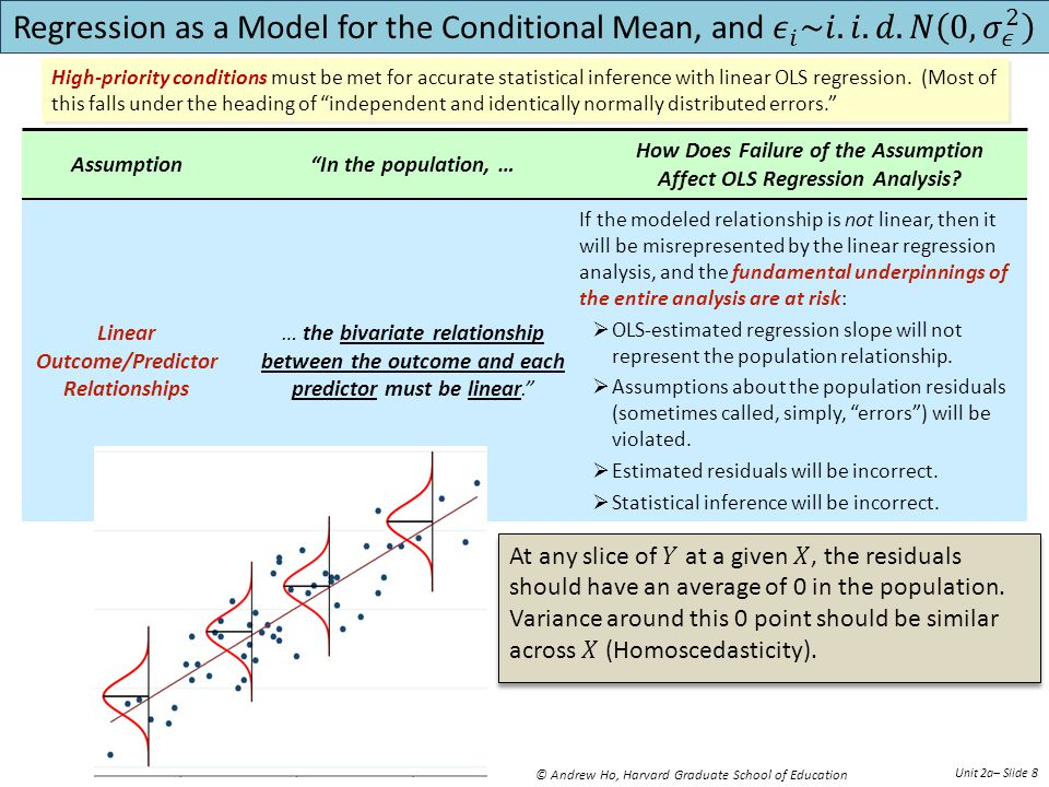 © Andrew Ho, Harvard Graduate School of Education Unit 2a– Slide 8 In the population, …Assumption How Does Failure of the Assumption Affect OLS Regression Analysis.