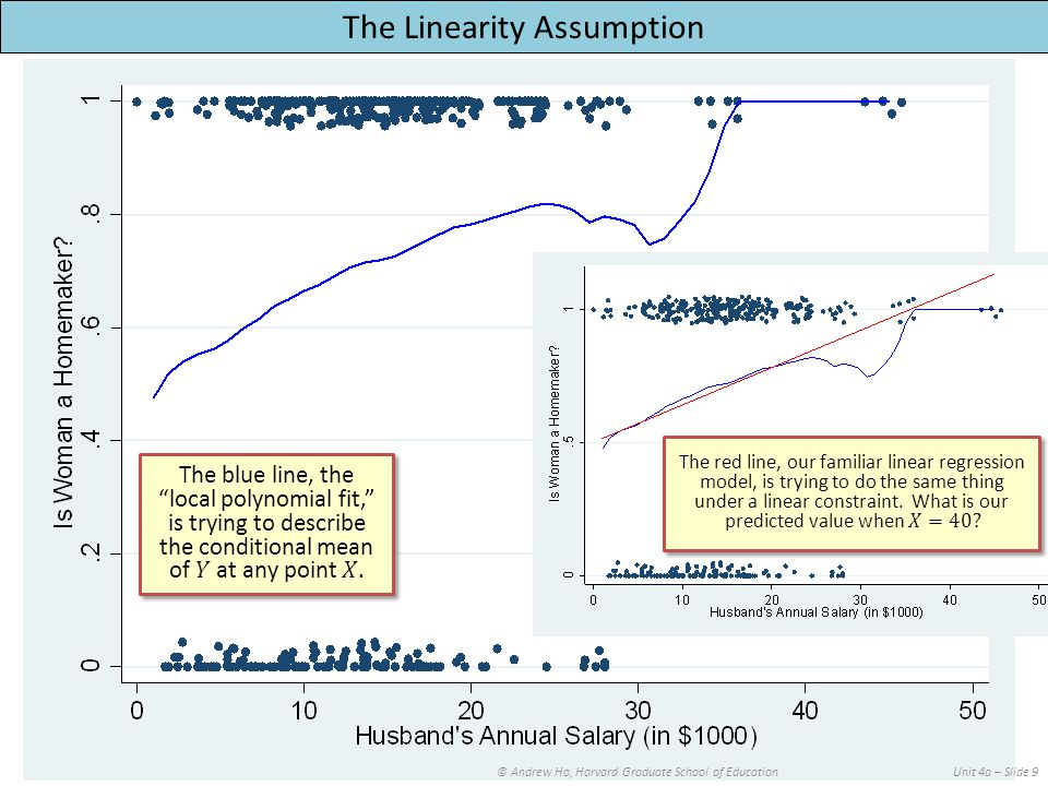 © Andrew Ho, Harvard Graduate School of EducationUnit 4a – Slide 9 The Linearity Assumption