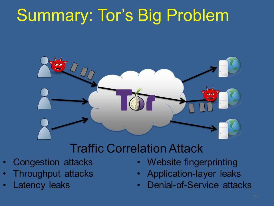 12 Summary: Tor's Big Problem Traffic Correlation Attack Congestion attacks Throughput attacks Latency leaks Website fingerprinting Application-layer