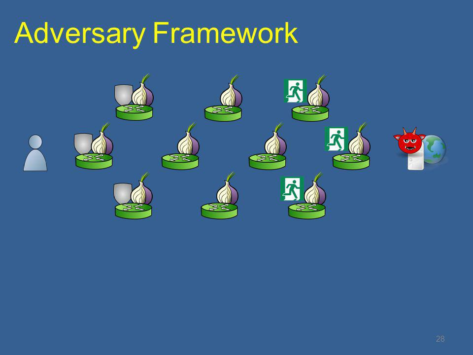 28 Adversary Framework