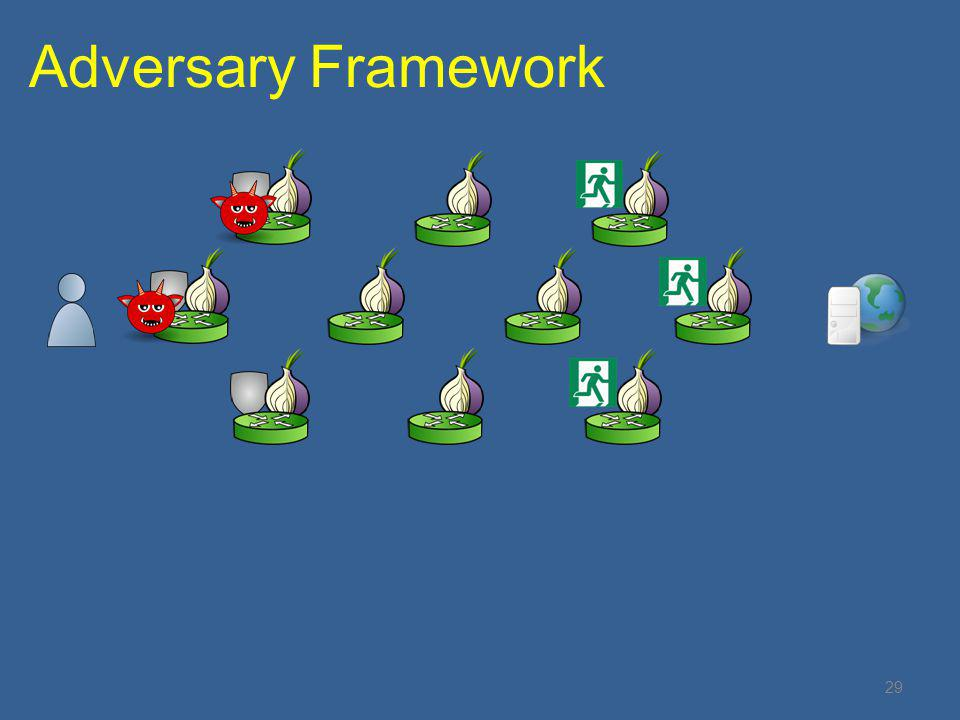 29 Adversary Framework