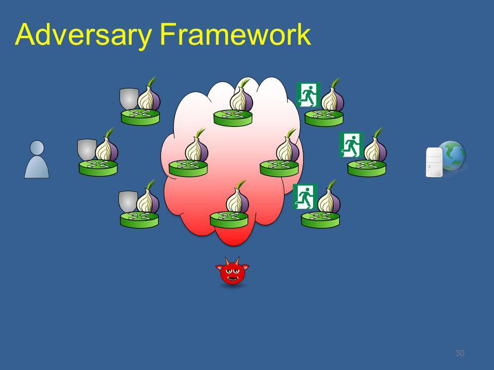 30 Adversary Framework