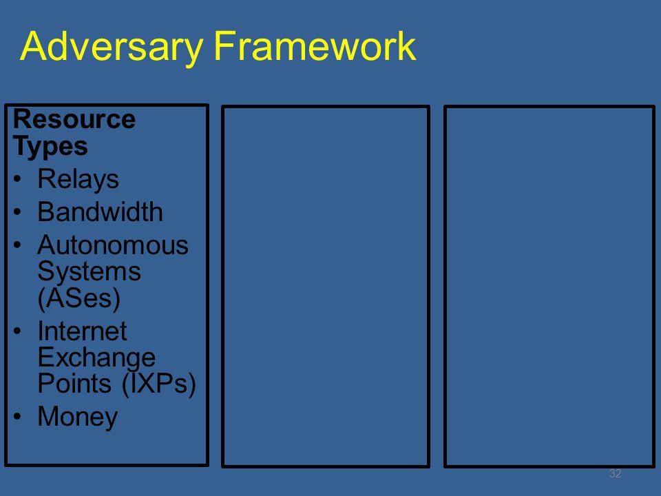 Adversary Framework Resource Types Relays Bandwidth Autonomous Systems (ASes) Internet Exchange Points (IXPs) Money 32