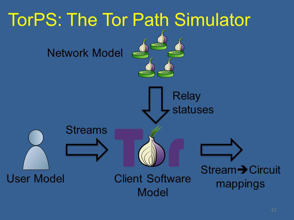 TorPS: The Tor Path Simulator 43 User ModelClient Software Model Streams Network Model Relay statuses Stream  Circuit mappings