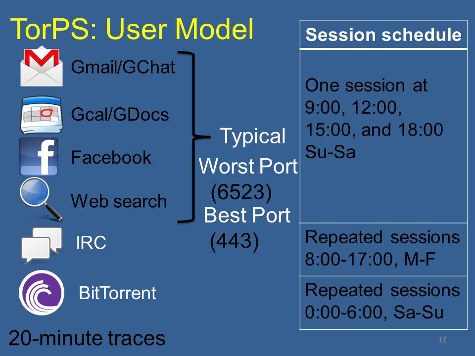TorPS: User Model 48 20-minute traces Gmail/GChat Gcal/GDocs Facebook Web search IRC BitTorrent Typical Session schedule One session at 9:00, 12:00, 15:00, and 18:00 Su-Sa Repeated sessions 8:00-17:00, M-F Repeated sessions 0:00-6:00, Sa-Su Worst Port (6523) Best Port (443)