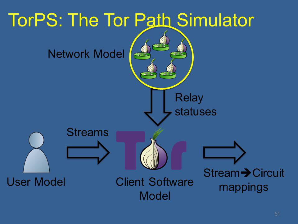 TorPS: The Tor Path Simulator 51 User ModelClient Software Model Streams Network Model Relay statuses Stream  Circuit mappings