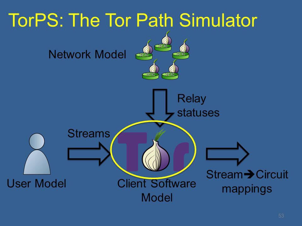 TorPS: The Tor Path Simulator 53 User ModelClient Software Model Streams Network Model Relay statuses Stream  Circuit mappings